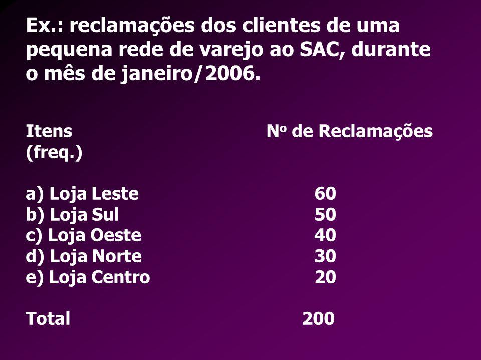 Ex.: reclamações dos clientes de uma pequena rede de varejo ao SAC, durante o mês de janeiro/2006.