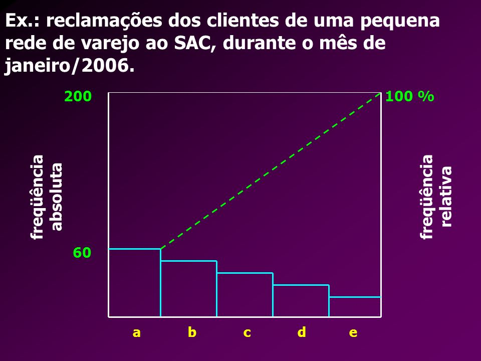 200 100 % Ex.: reclamações dos clientes de uma pequena rede de varejo ao SAC, durante o mês de janeiro/2006.