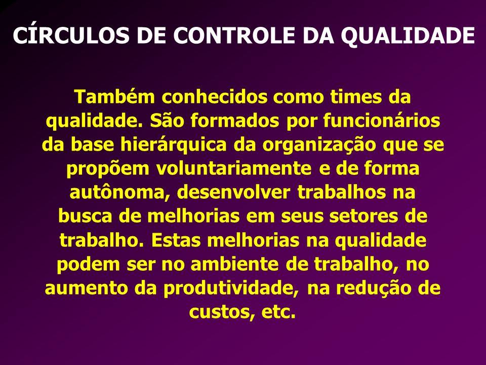 CÍRCULOS DE CONTROLE DA QUALIDADE