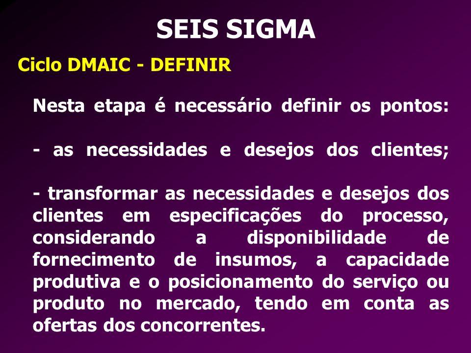 SEIS SIGMA Ciclo DMAIC - DEFINIR