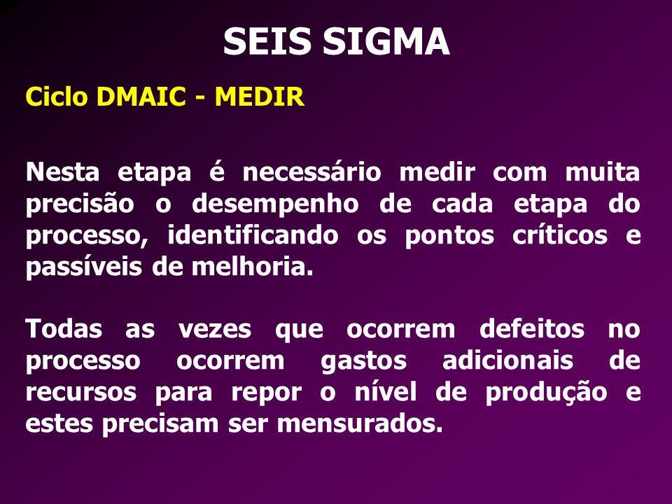 SEIS SIGMA Ciclo DMAIC - MEDIR