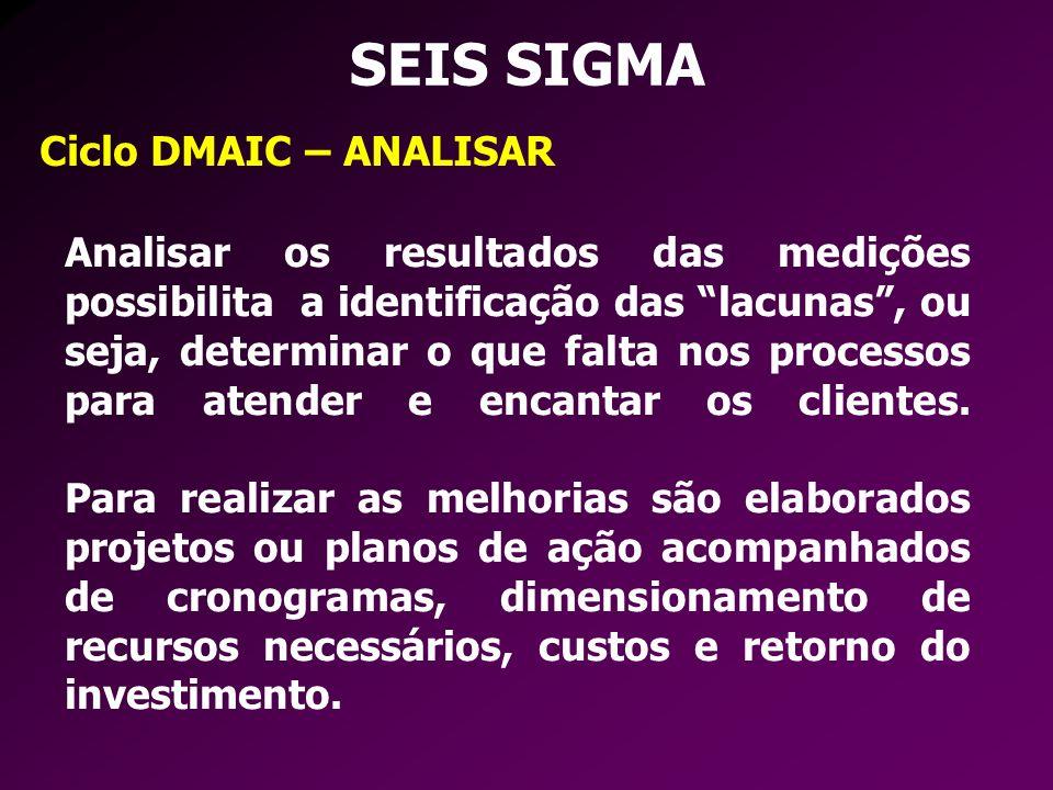 SEIS SIGMA Ciclo DMAIC – ANALISAR
