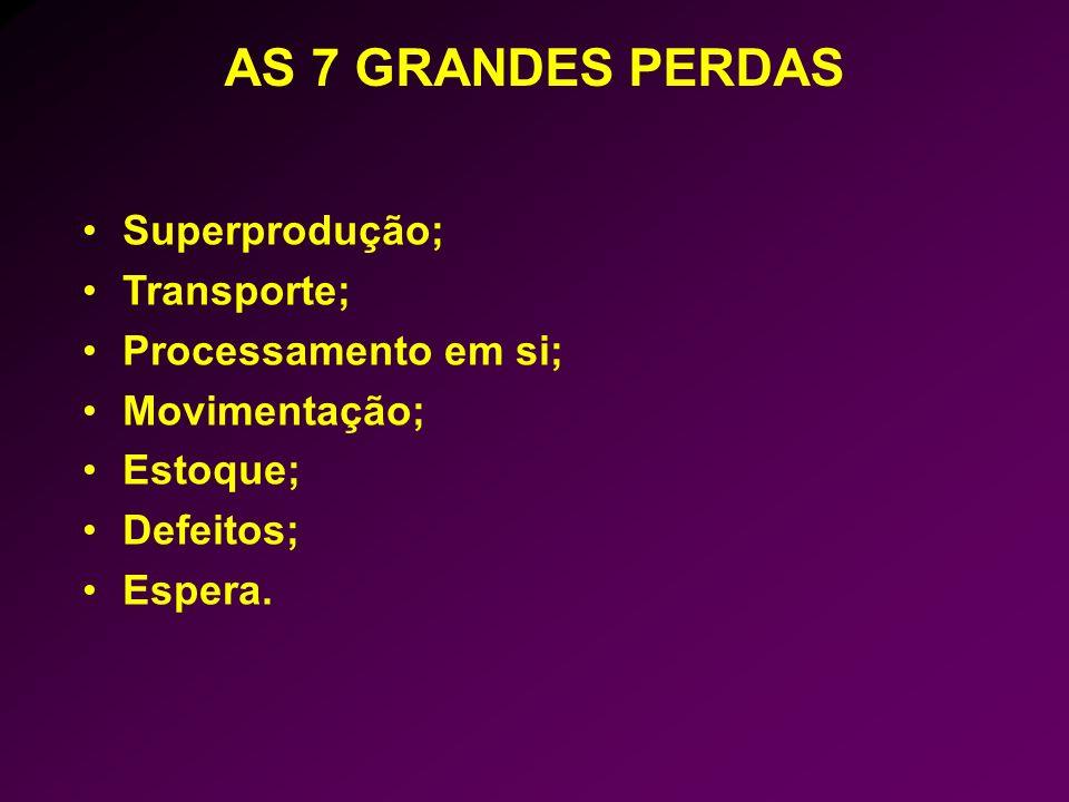 AS 7 GRANDES PERDAS Superprodução; Transporte; Processamento em si;