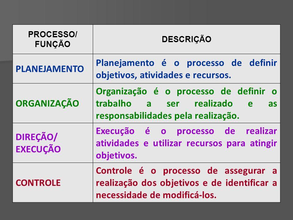 Planejamento é o processo de definir objetivos, atividades e recursos.