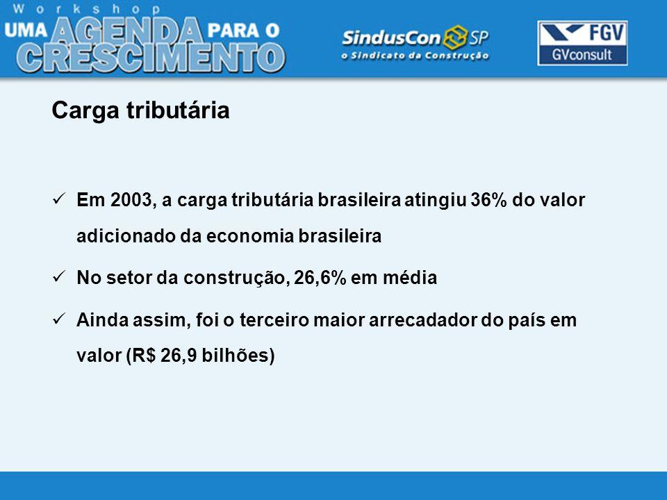 Carga tributária Em 2003, a carga tributária brasileira atingiu 36% do valor adicionado da economia brasileira.