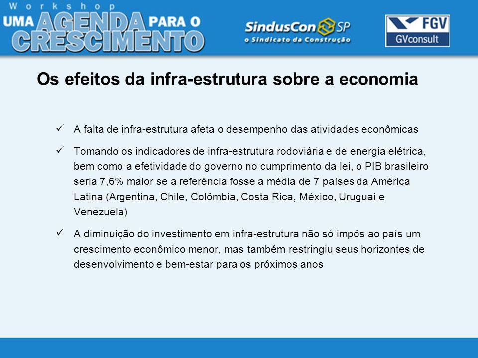 Os efeitos da infra-estrutura sobre a economia