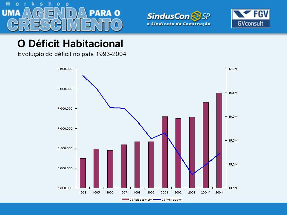 O Déficit Habitacional