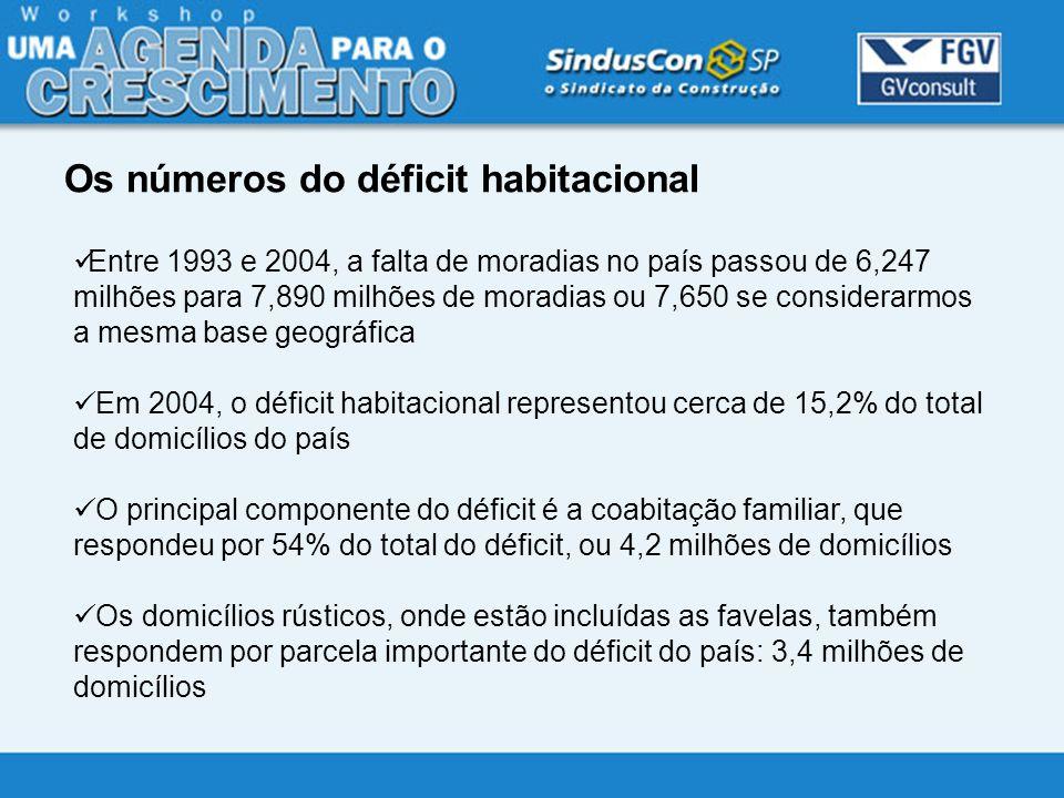 Os números do déficit habitacional