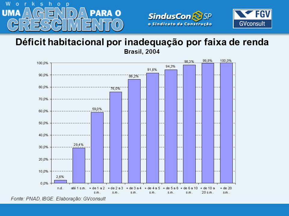 Déficit habitacional por inadequação por faixa de renda Brasil, 2004