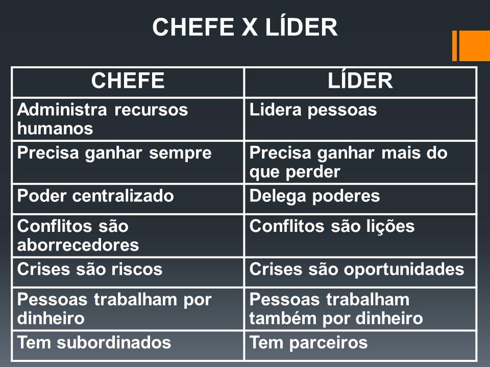 CHEFE X LÍDER CHEFE LÍDER Administra recursos humanos Lidera pessoas