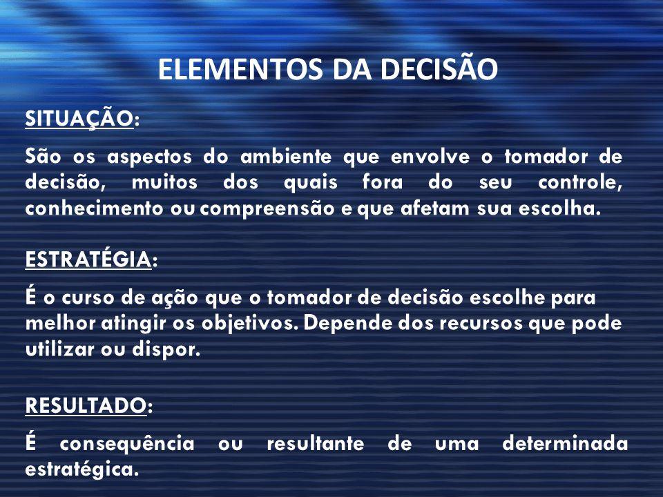 ELEMENTOS DA DECISÃO SITUAÇÃO: