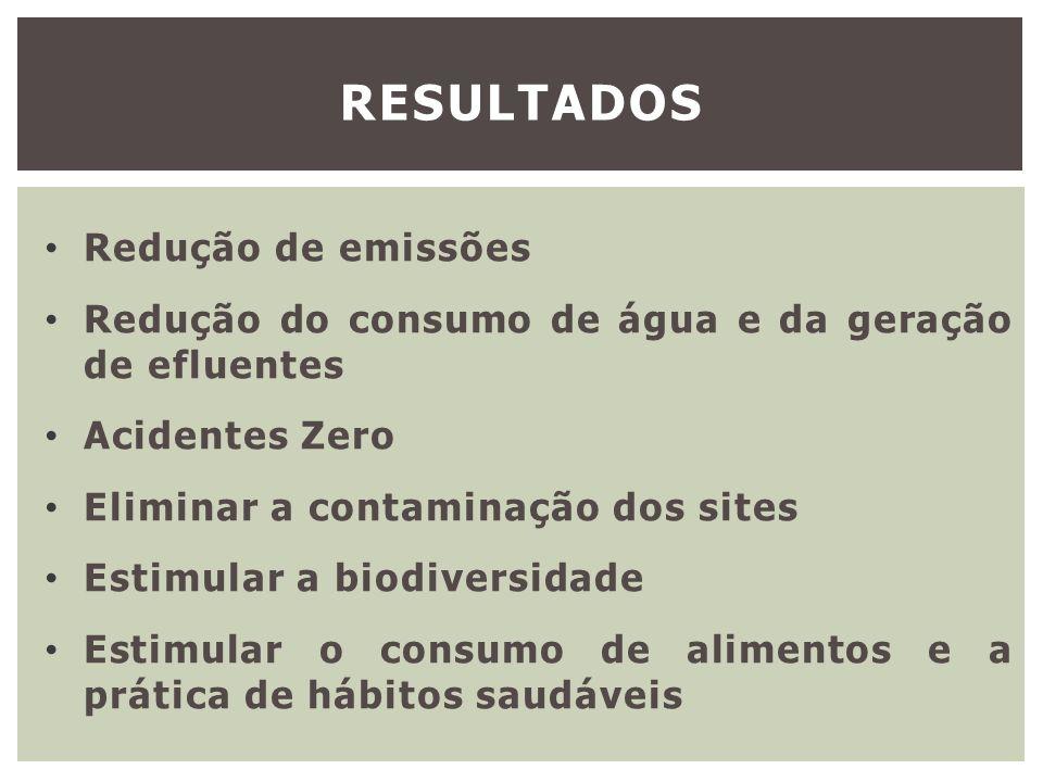 resultados Redução de emissões
