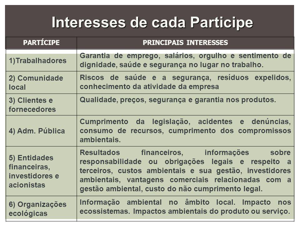 Interesses de cada Participe PRINCIPAIS INTERESSES