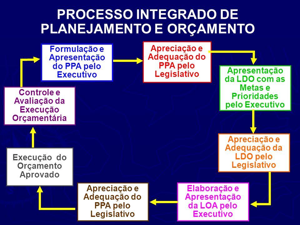 PROCESSO INTEGRADO DE PLANEJAMENTO E ORÇAMENTO