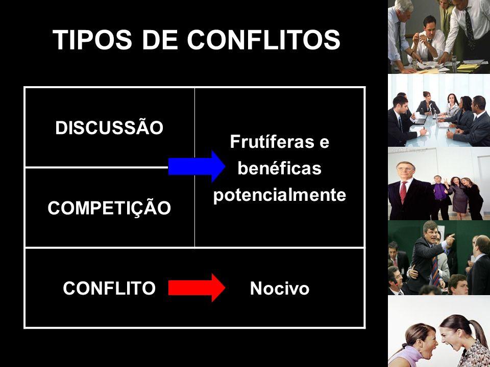 TIPOS DE CONFLITOS DISCUSSÃO Frutíferas e benéficas potencialmente