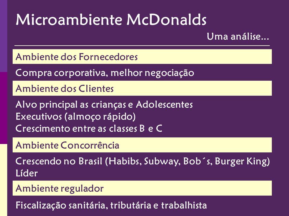Microambiente McDonalds