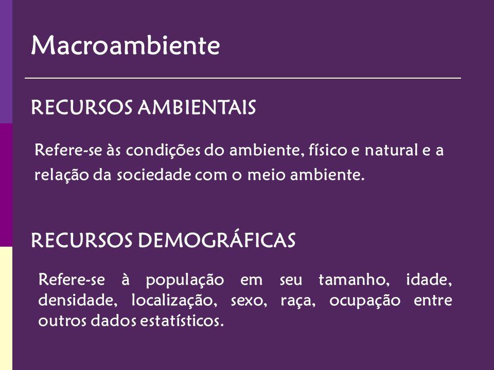 Macroambiente RECURSOS AMBIENTAIS RECURSOS DEMOGRÁFICAS