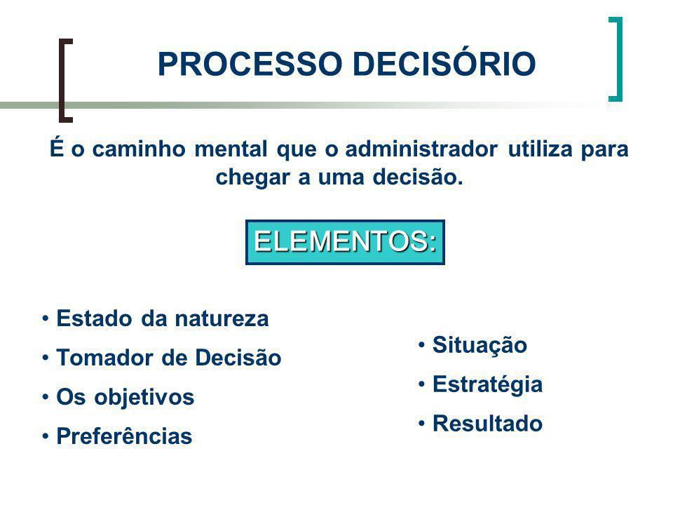 PROCESSO DECISÓRIO ELEMENTOS: