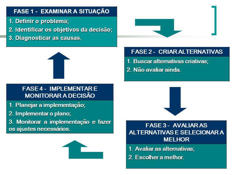 FASE 1 - EXAMINAR A SITUAÇÃO 1. Definir o problema;