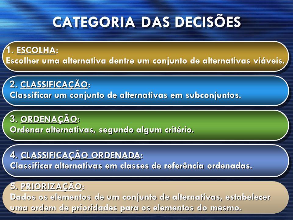 CATEGORIA DAS DECISÕES