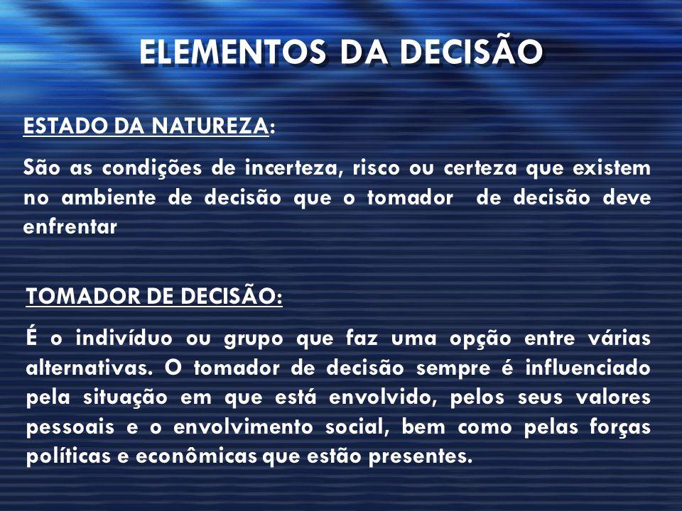 ELEMENTOS DA DECISÃO ESTADO DA NATUREZA: