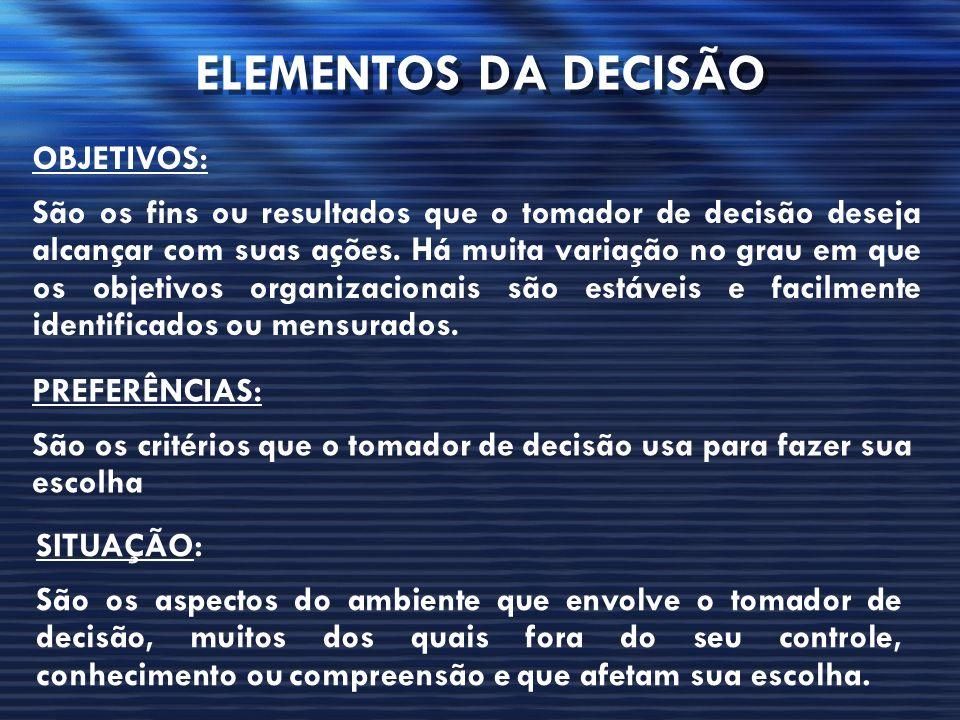 ELEMENTOS DA DECISÃO OBJETIVOS: