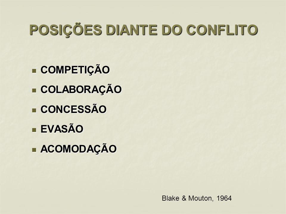 POSIÇÕES DIANTE DO CONFLITO