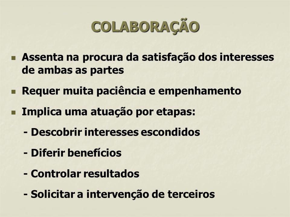 COLABORAÇÃO Assenta na procura da satisfação dos interesses de ambas as partes. Requer muita paciência e empenhamento.