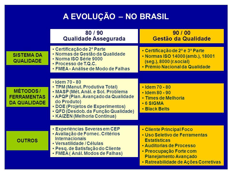 MÉTODOS / FERRAMENTAS DA QUALIDADE