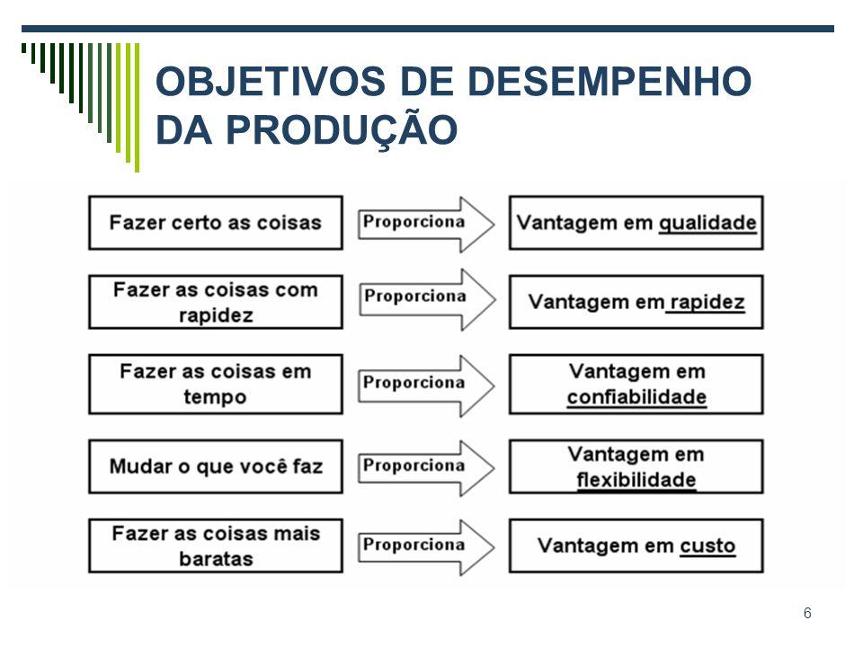 OBJETIVOS DE DESEMPENHO DA PRODUÇÃO