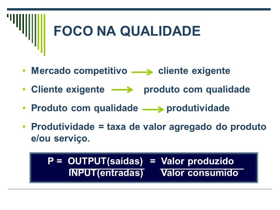 FOCO NA QUALIDADE Mercado competitivo cliente exigente