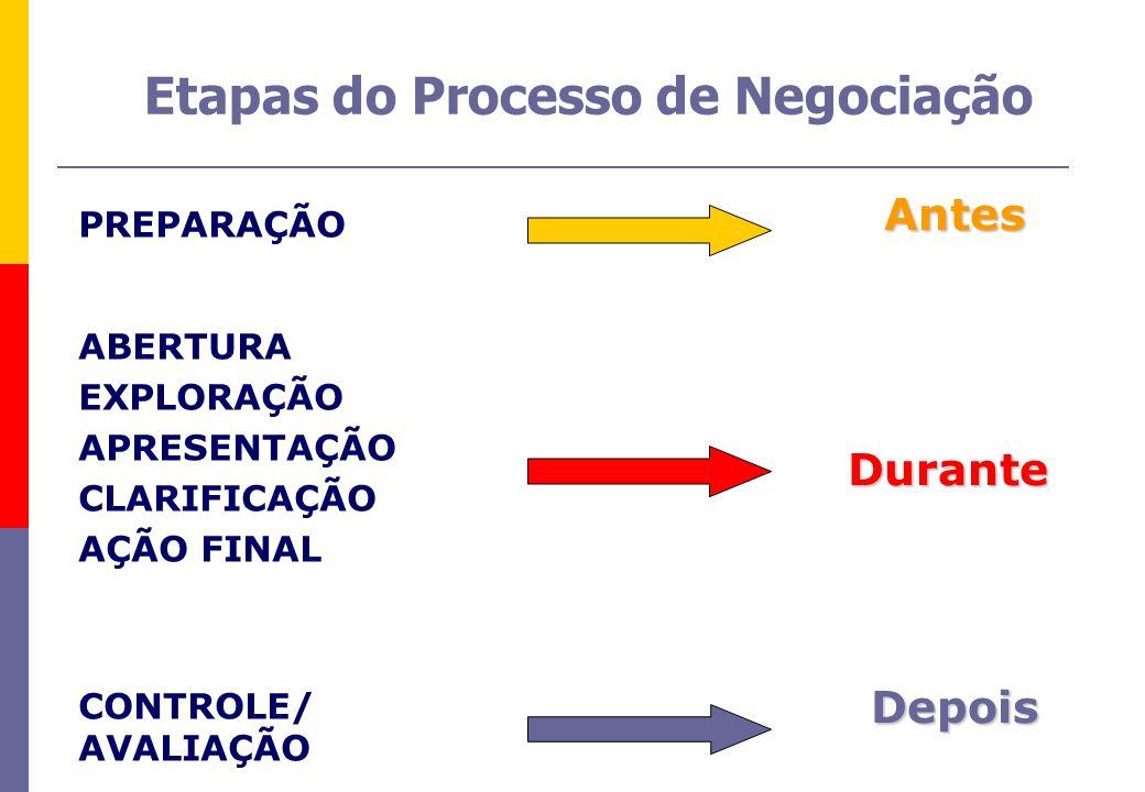 Etapas do Processo de Negociação