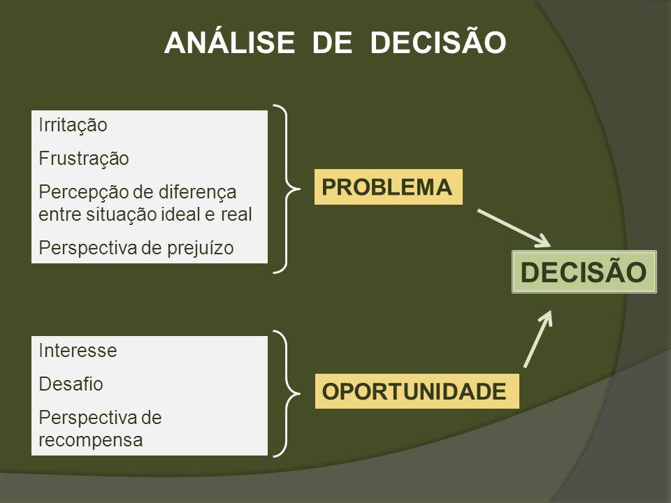 ANÁLISE DE DECISÃO DECISÃO PROBLEMA OPORTUNIDADE Irritação Frustração