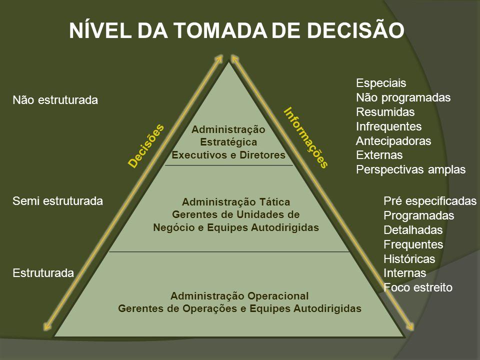NÍVEL DA TOMADA DE DECISÃO