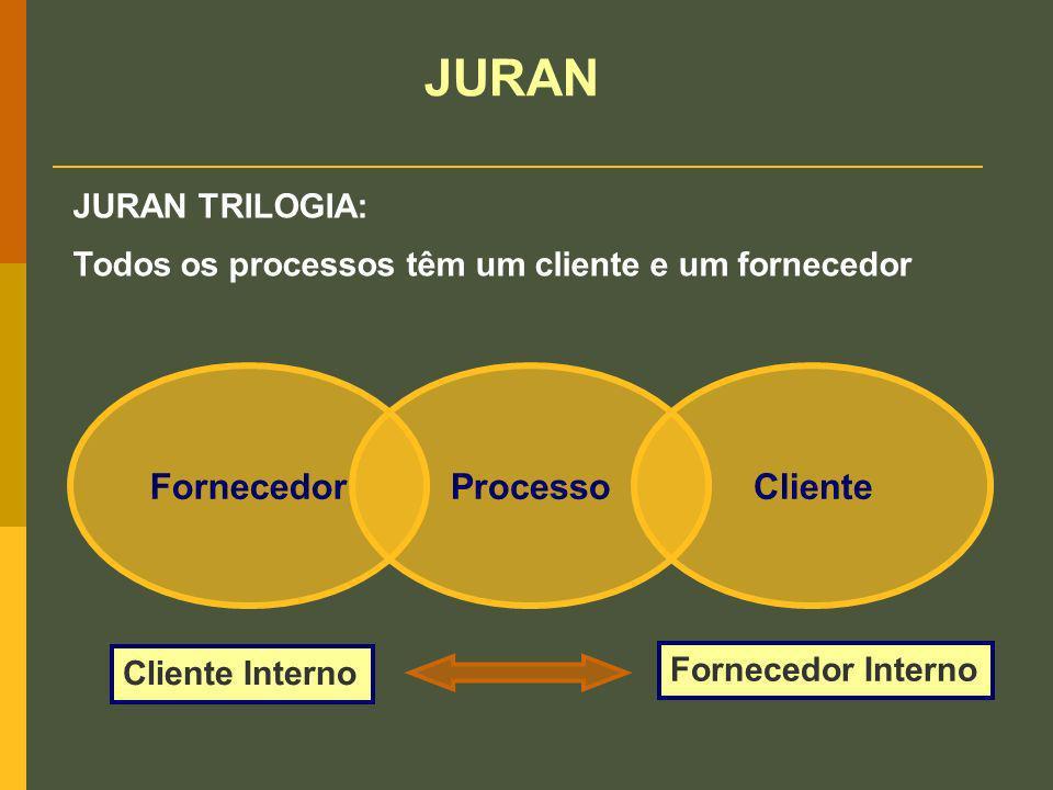 JURAN Fornecedor Processo Cliente JURAN TRILOGIA: