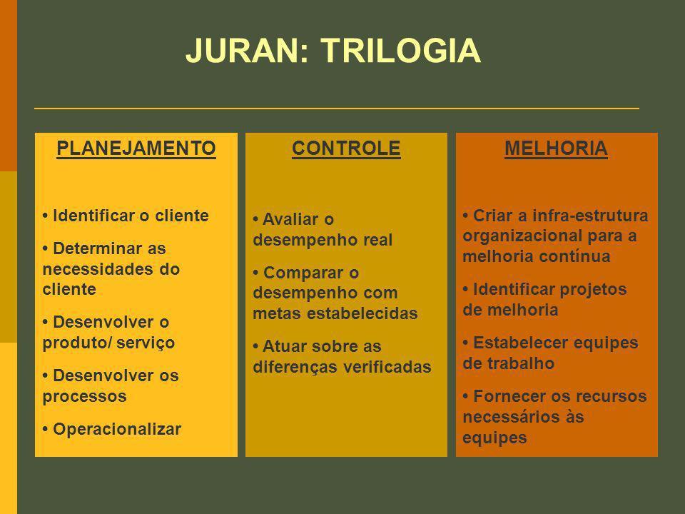 JURAN: TRILOGIA PLANEJAMENTO CONTROLE MELHORIA • Identificar o cliente