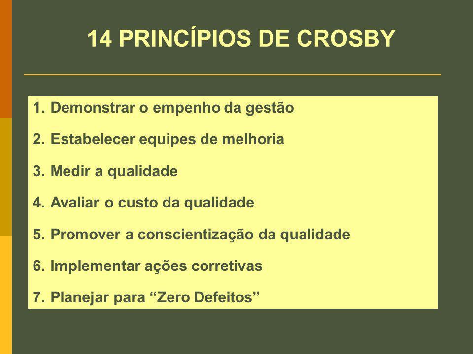 14 PRINCÍPIOS DE CROSBY Demonstrar o empenho da gestão