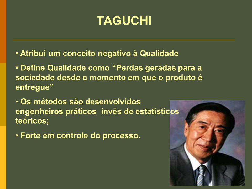 TAGUCHI • Atribui um conceito negativo à Qualidade
