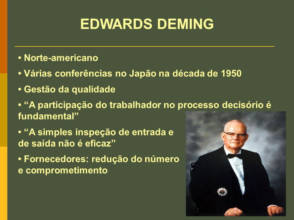 EDWARDS DEMING • Norte-americano