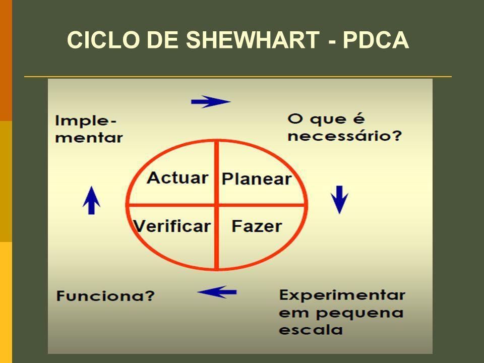 CICLO DE SHEWHART - PDCA