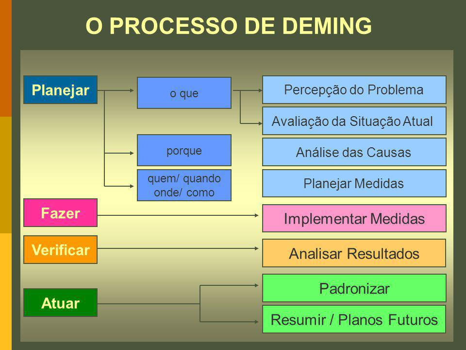 O PROCESSO DE DEMING Planejar Fazer Implementar Medidas Verificar