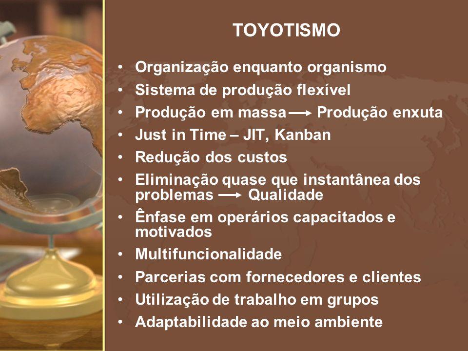 TOYOTISMO Organização enquanto organismo Sistema de produção flexível