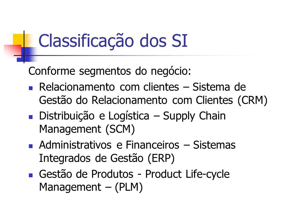 Classificação dos SI Conforme segmentos do negócio: