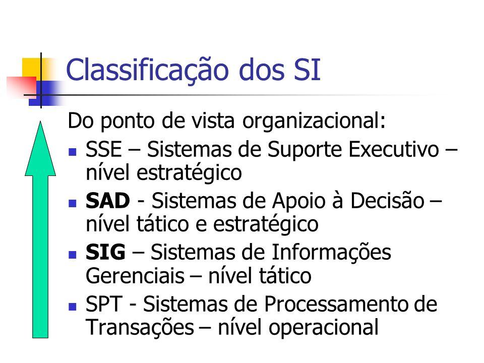 Classificação dos SI Do ponto de vista organizacional: