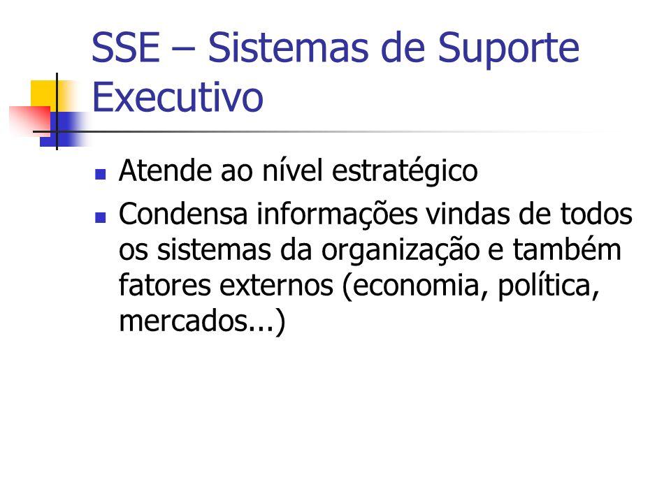 SSE – Sistemas de Suporte Executivo