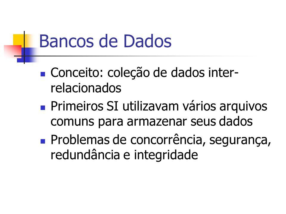 Bancos de Dados Conceito: coleção de dados inter-relacionados