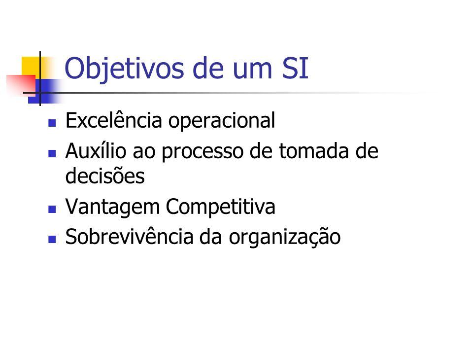 Objetivos de um SI Excelência operacional