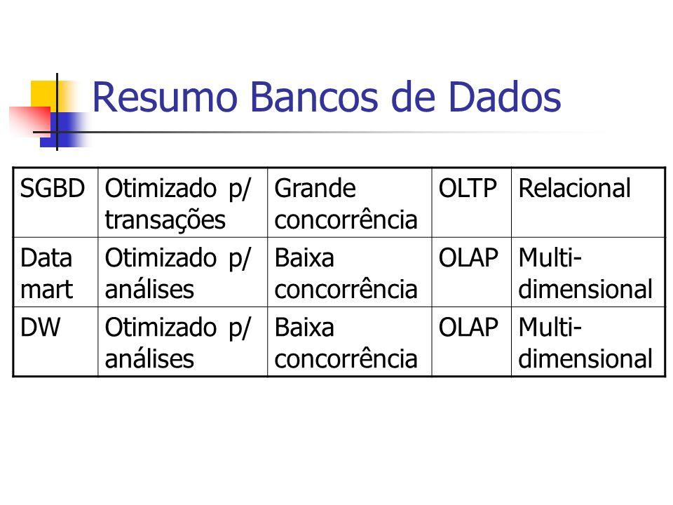 Resumo Bancos de Dados SGBD Otimizado p/ transações