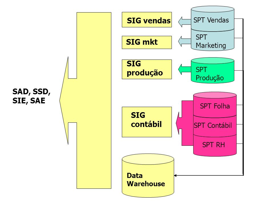 SIG vendas SIG mkt SIG produção SAD, SSD, SIE, SAE SIG contábil