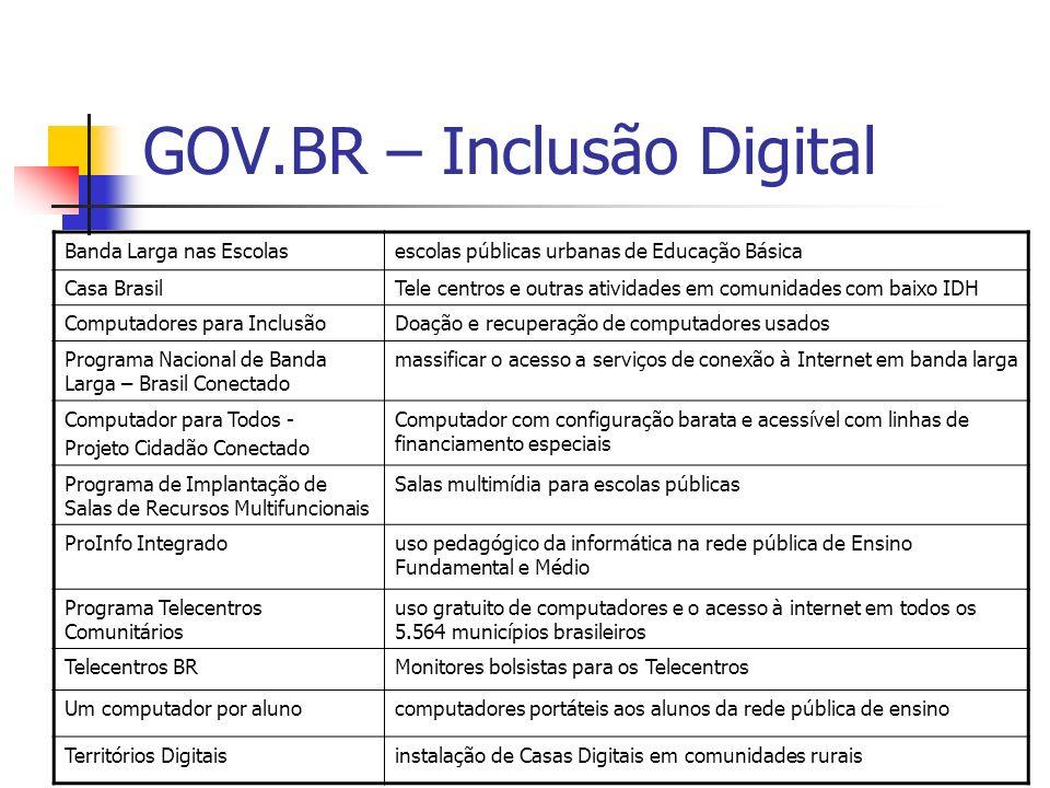 GOV.BR – Inclusão Digital